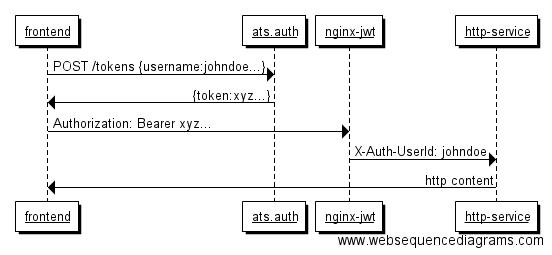 Nginx Token Authentication
